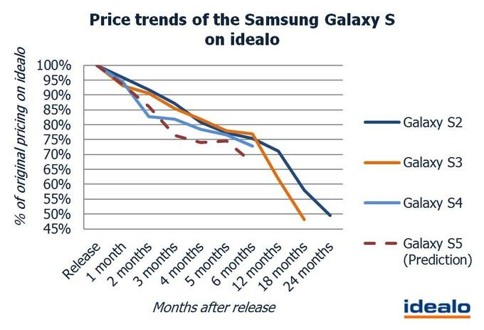 Samsung-Galaxy-S-prijs-idealo