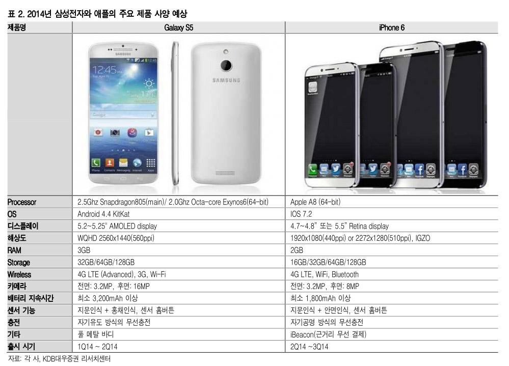 specs-galaxy-s5-iphone-6