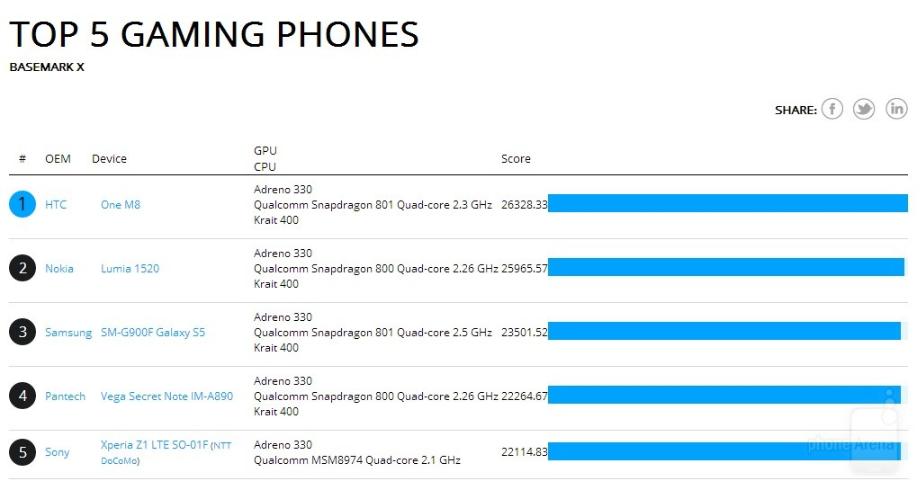 HTC-One-2014-benchmark