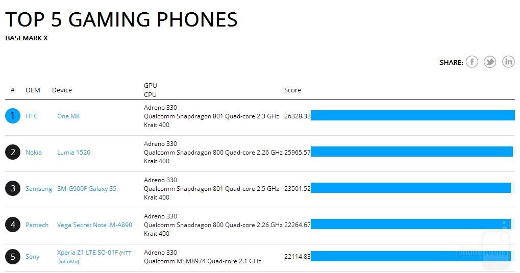 HTC-One-2014-benchmark