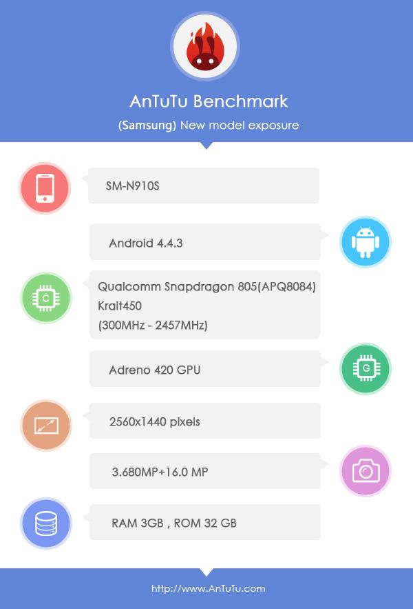 Galaxy-Note-4-benchmark